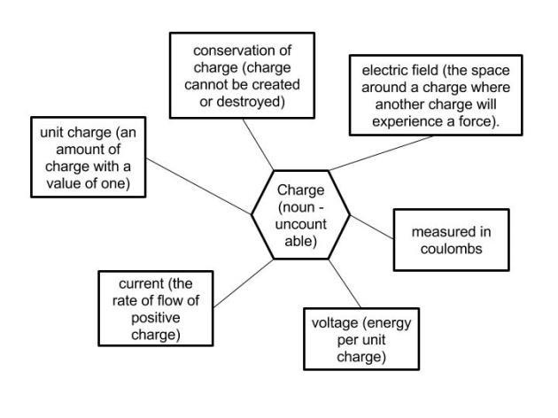 big-idea-electricity