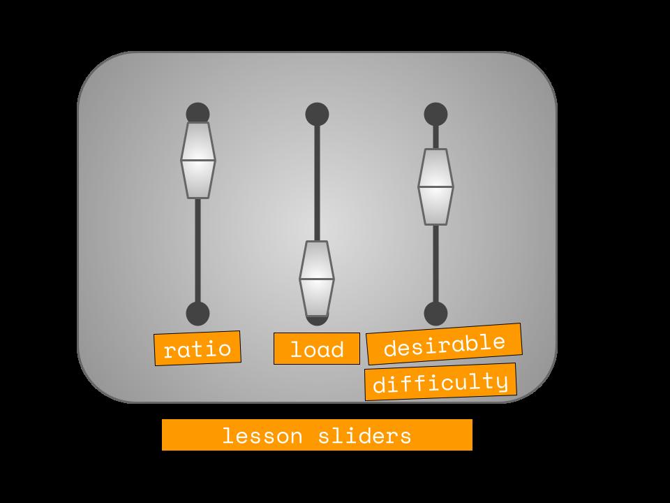 ratioloaddifficulty v3