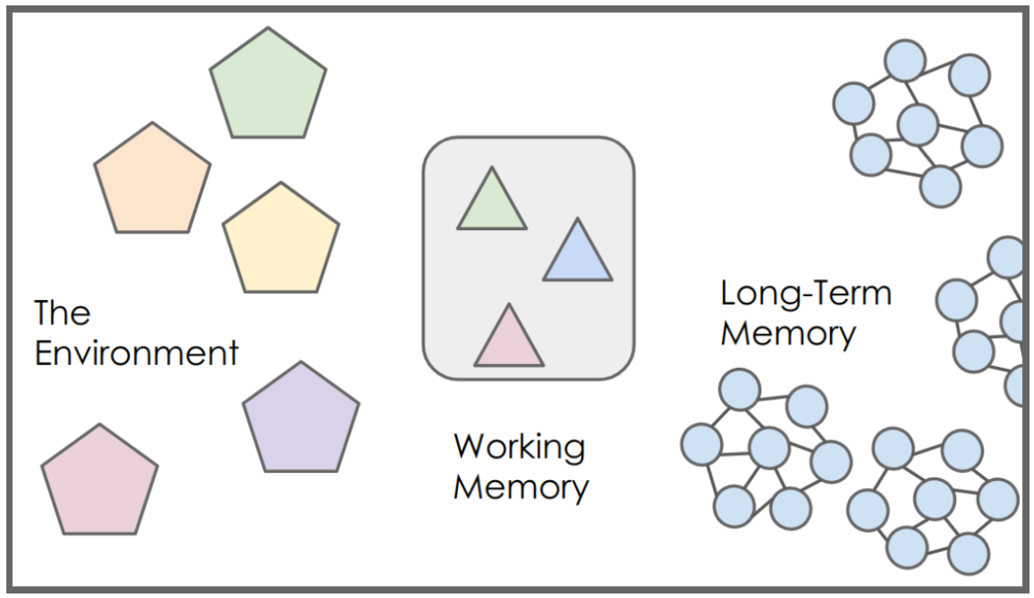 Model of Cognitive Load Theory