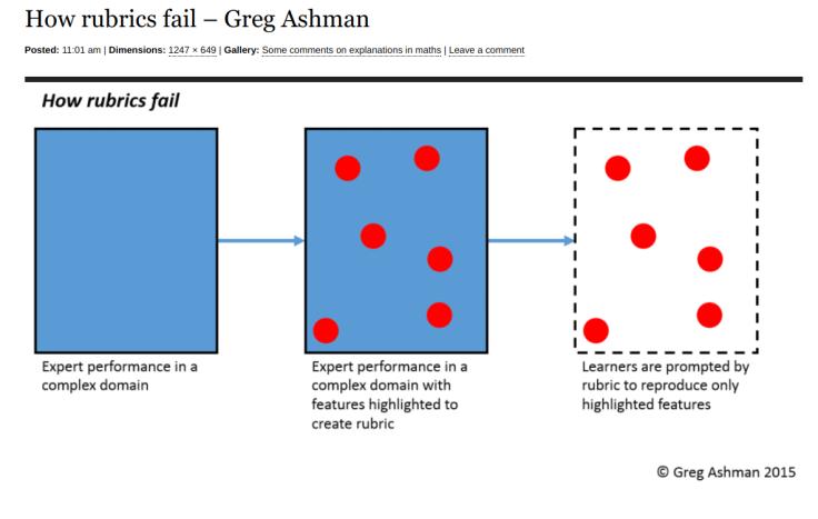 Rubrics - Greg Ashman