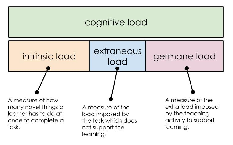 Why Bar-Model Works #2: Reducing Cognitive Load – Reading for Learning
