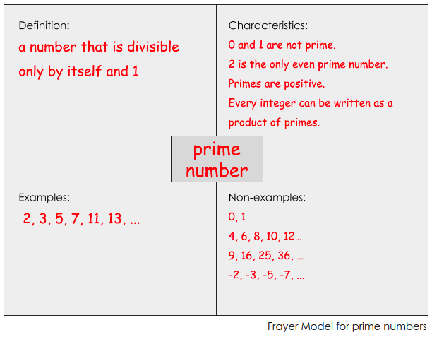 image regarding Printable Frayer Model known as Frayer Type for Science Vocabulary Looking through for Understanding