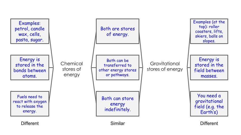 SimilarDifferent (1)
