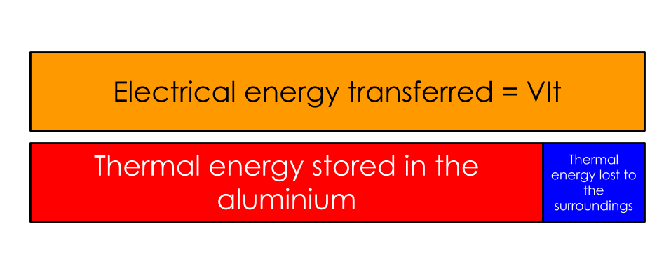 Bar model representing energy transferred to the block
