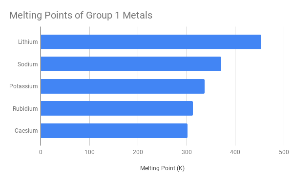Melting Points of Group 1 Metals