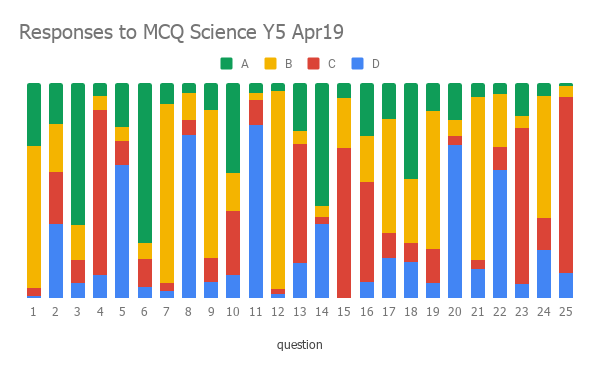 Responses to MCQ Science Y5 Apr19