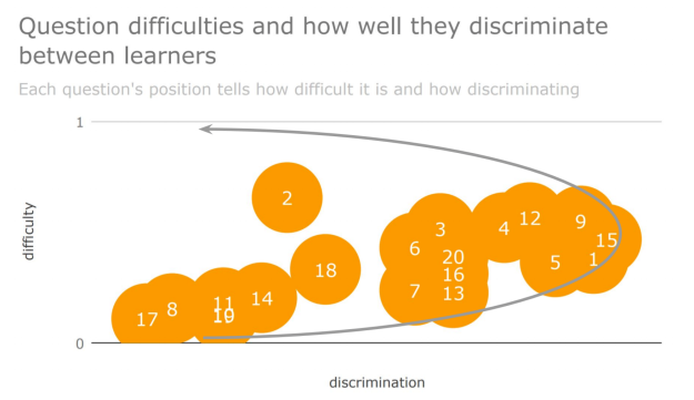 Difficulty and discrimination plotted against an 'ideal' line for questions