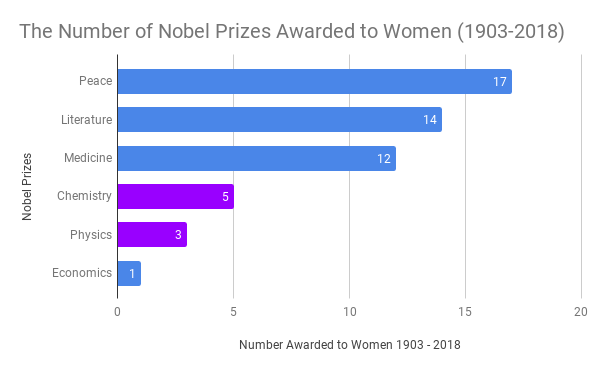 The Number of Nobel Prizes Awarded to Women (1903-2018)