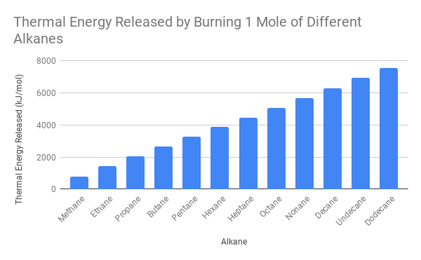 Thermal Energy Released by Burning 1 Mole of Different Alkanes