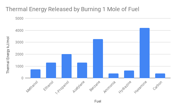 Thermal Energy Released by Burning 1 Mole of Fuel