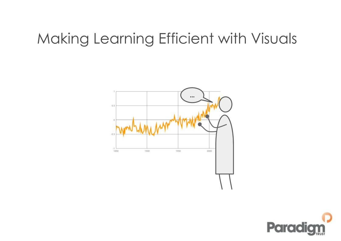 Making Learning More Efficient with Visuals