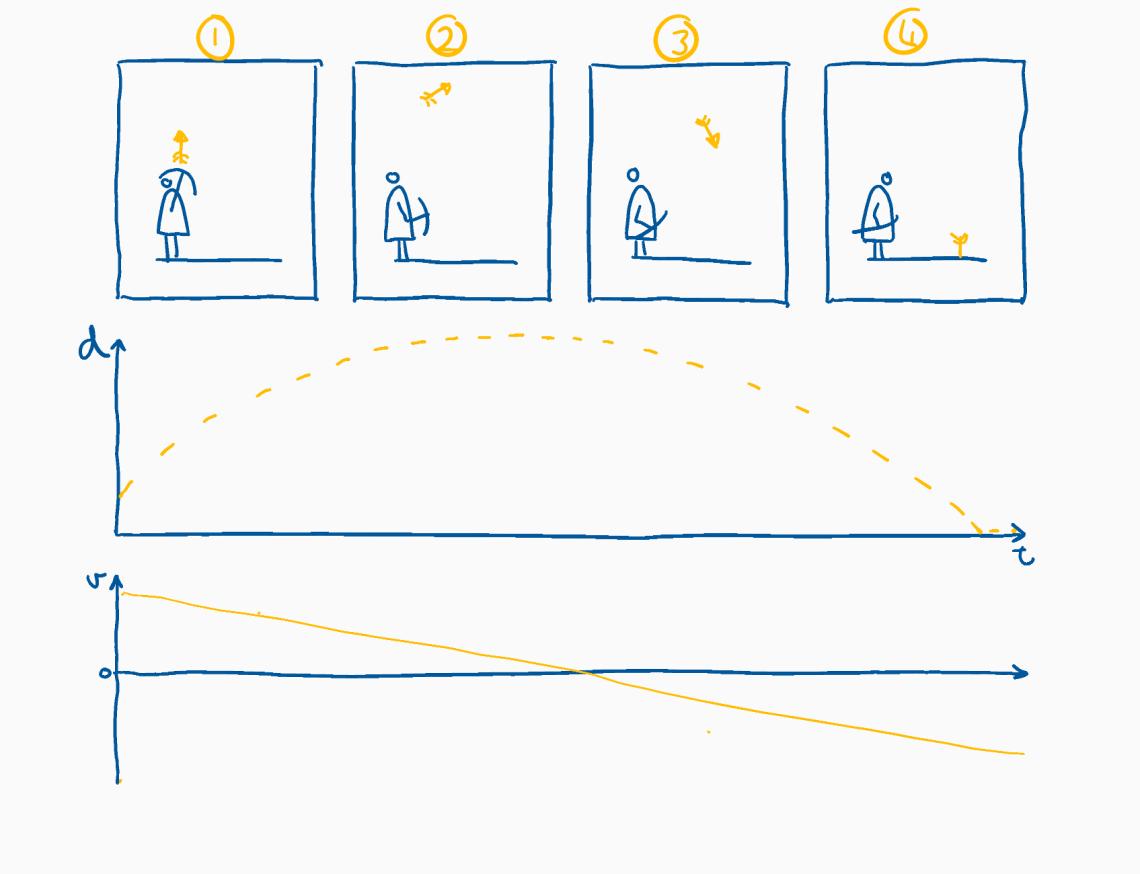 cartoon parabola