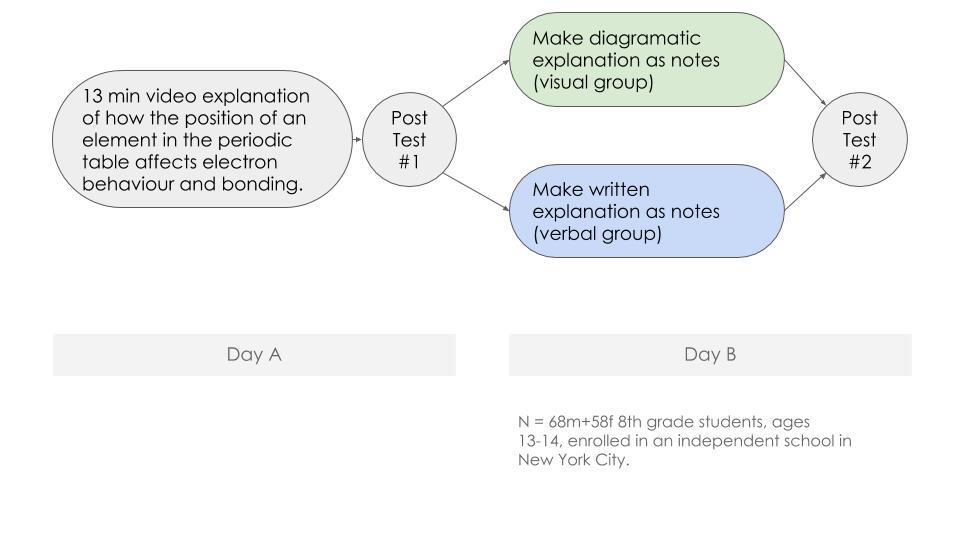 Creating Visual Explanations Improves Learning Eliza Bobek & Barbara Tversky (4)