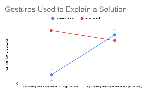 Gestures Used to Explain a Solution (2)