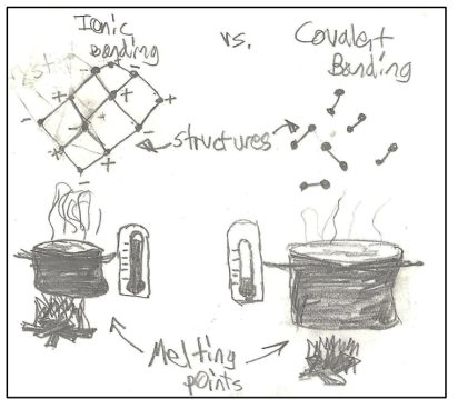 An example of a pupil's 'visual' explanation from the paper